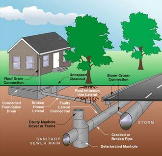 sewer image