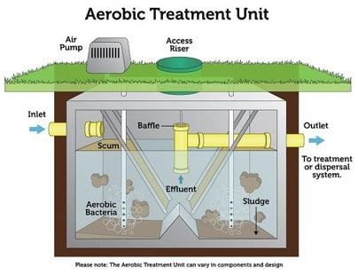 Aerobic Treatment Septic Unit