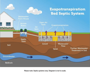 Evapotransipiration septic system